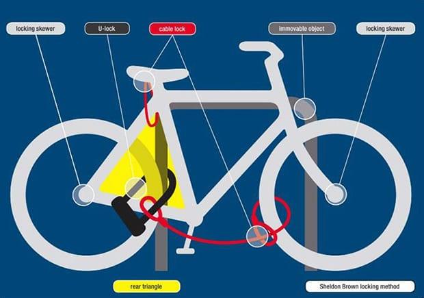 自転車の 自転車盗難保険 鍵 : さようならピスト こんちには ...
