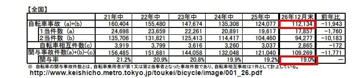 自転車事故の推移(平成26年12 ...