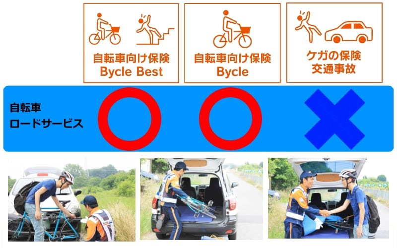 自転車の au 自転車 ロードサービス : ... してくれる「ロードサービス